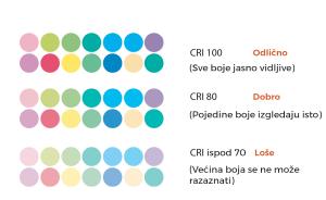 Reprodukcija boja CRI